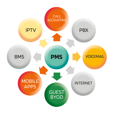 old-structure-to-pms-3